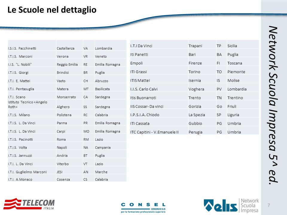 Network Scuola Impresa 5^ ed.