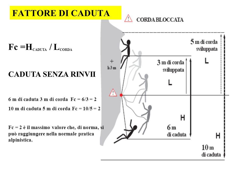 FATTORE DI CADUTA Fc =H CADUTA / L CORDA CADUTA SENZA RINVII 6 m di caduta 3 m di corda Fc = 6/3 = 2 10 m di caduta 5 m di corda Fc = 10/5 = 2 Fc = 2