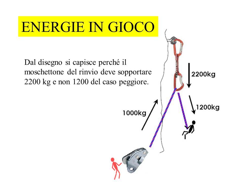 ENERGIE IN GIOCO Dal disegno si capisce perché il moschettone del rinvio deve sopportare 2200 kg e non 1200 del caso peggiore.