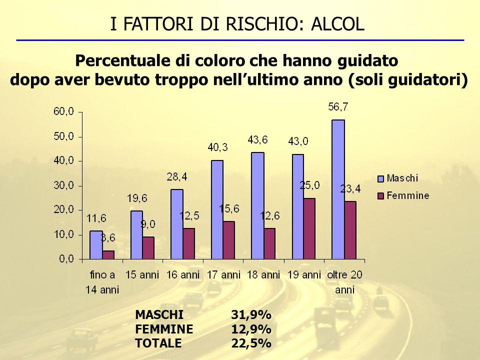 I FATTORI DI RISCHIO: ALCOL Percentuale di coloro che hanno guidato dopo aver bevuto troppo nell'ultimo anno (soli guidatori) MASCHI31,9% FEMMINE12,9% TOTALE22,5%