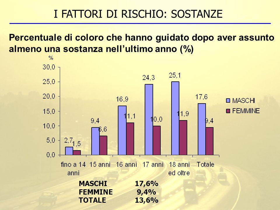 I FATTORI DI RISCHIO: SOSTANZE Percentuale di coloro che hanno guidato dopo aver assunto almeno una sostanza nell'ultimo anno (%) MASCHI17,6% FEMMINE 9,4% TOTALE13,6%
