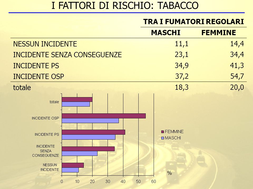 TRA I FUMATORI REGOLARI MASCHIFEMMINE NESSUN INCIDENTE11,114,4 INCIDENTE SENZA CONSEGUENZE23,134,4 INCIDENTE PS34,941,3 INCIDENTE OSP37,254,7 totale18,320,0 I FATTORI DI RISCHIO: TABACCO %
