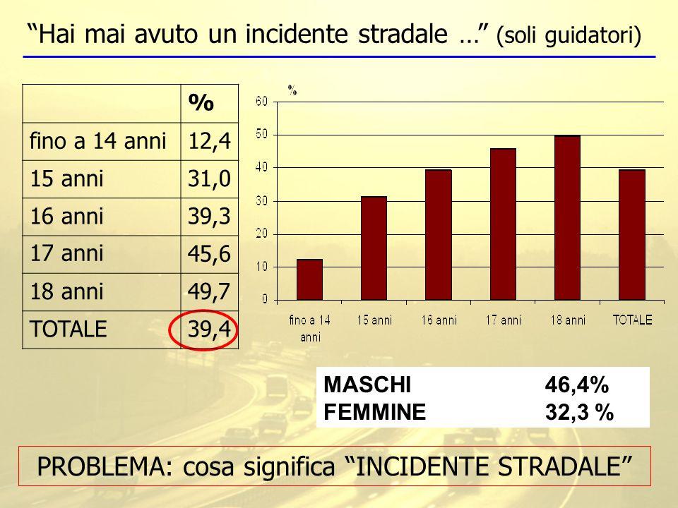 Hai mai avuto un incidente stradale … (soli guidatori) PROBLEMA: cosa significa INCIDENTE STRADALE MASCHI 46,4% FEMMINE 32,3% % fino a 14 anni12,4 15 anni31,0 16 anni39,3 17 anni45,6 18 anni49,7 TOTALE39,4