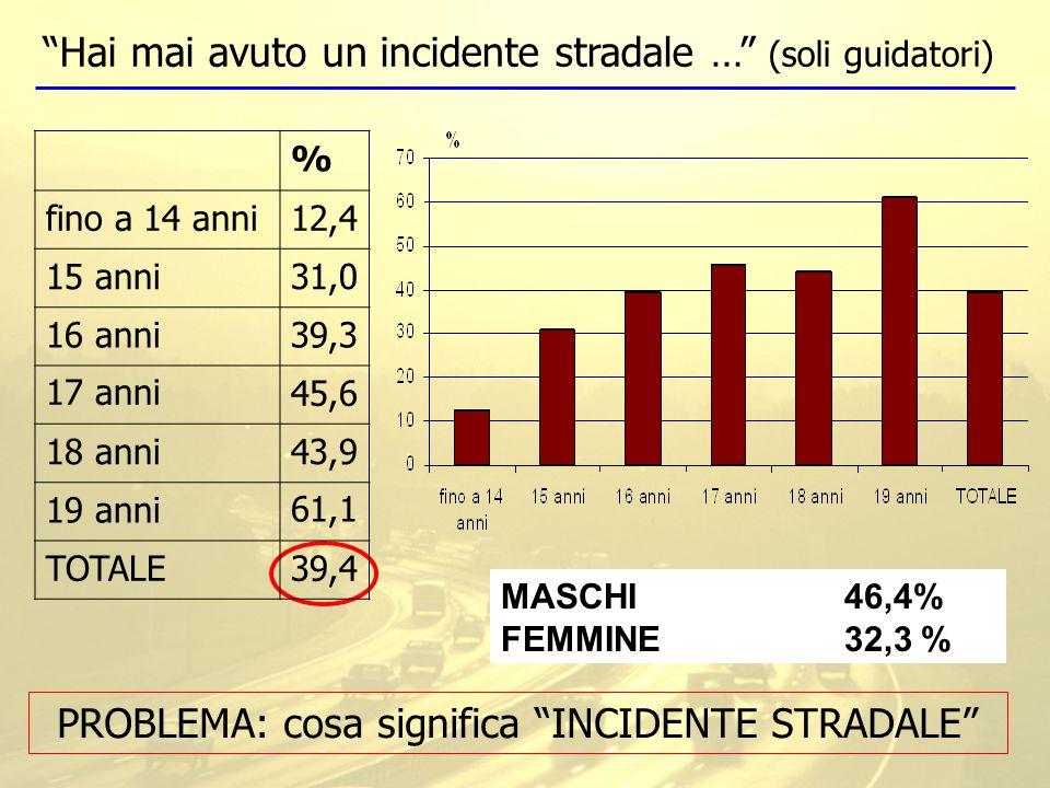Hai mai avuto un incidente stradale … (soli guidatori) PROBLEMA: cosa significa INCIDENTE STRADALE MASCHI 46,4% FEMMINE 32,3% % fino a 14 anni12,4 15 anni31,0 16 anni39,3 17 anni45,6 18 anni43,9 19 anni61,1 TOTALE39,4