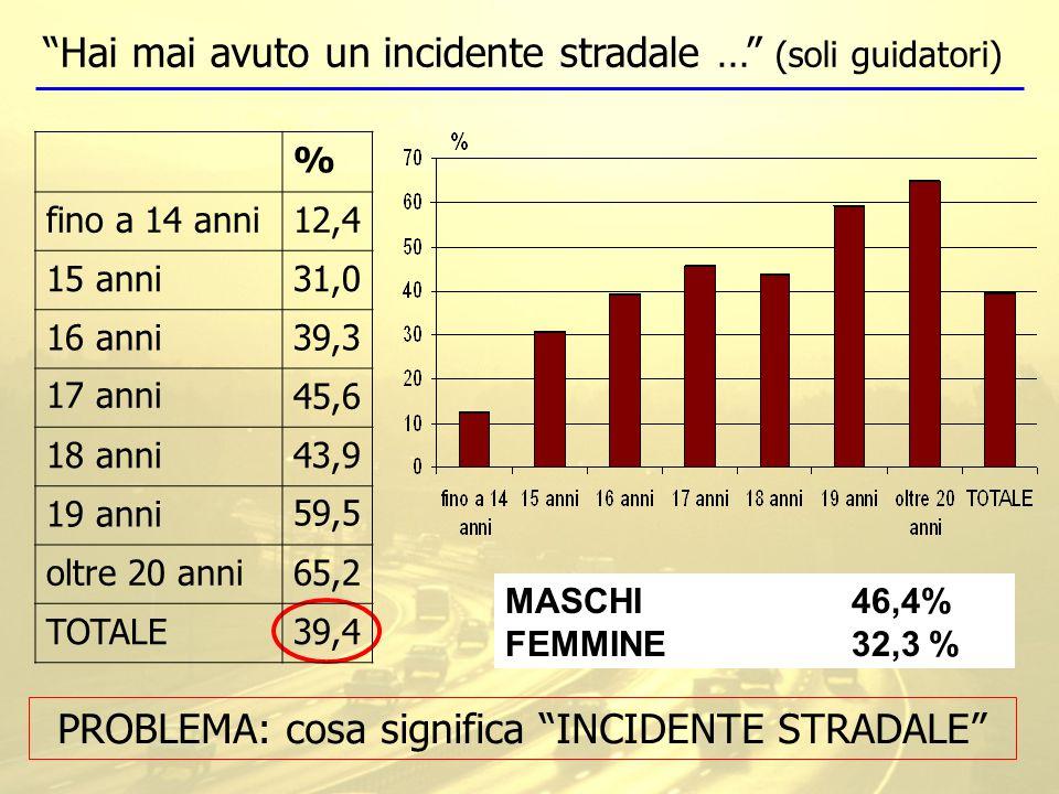 Hai mai avuto un incidente stradale … (soli guidatori) PROBLEMA: cosa significa INCIDENTE STRADALE MASCHI 46,4% FEMMINE 32,3% % fino a 14 anni12,4 15 anni31,0 16 anni39,3 17 anni45,6 18 anni43,9 19 anni59,5 oltre 20 anni65,2 TOTALE39,4