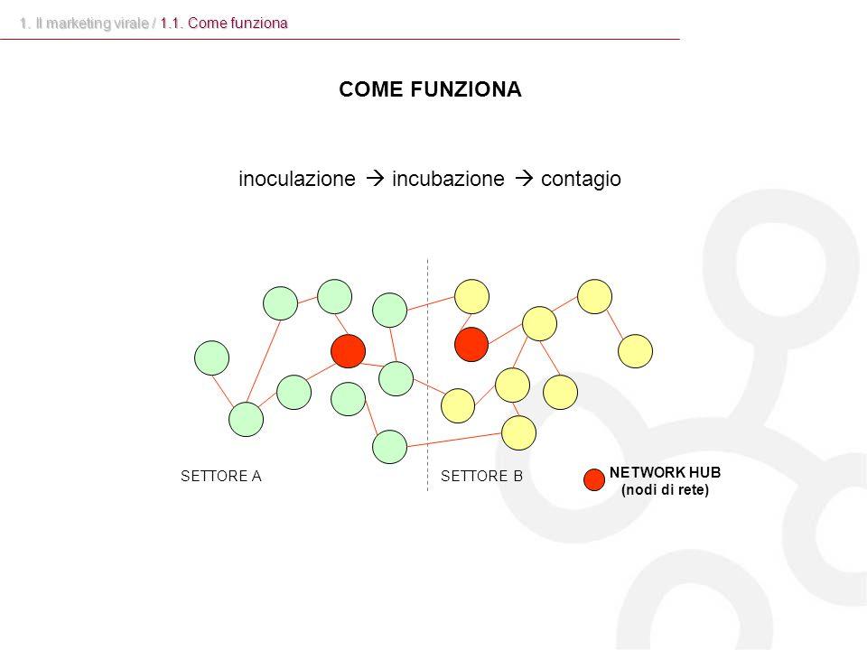 NETWORK HUB (nodi di rete) COME FUNZIONA inoculazione  incubazione  contagio 1. Il marketing virale / 1.1. Come funziona SETTORE ASETTORE B