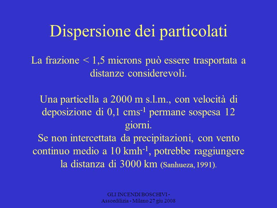 GLI INCENDI BOSCHIVI - Assoedilizia - Milano 27 giu 2008 Dispersione dei particolati La frazione < 1,5 microns può essere trasportata a distanze considerevoli.