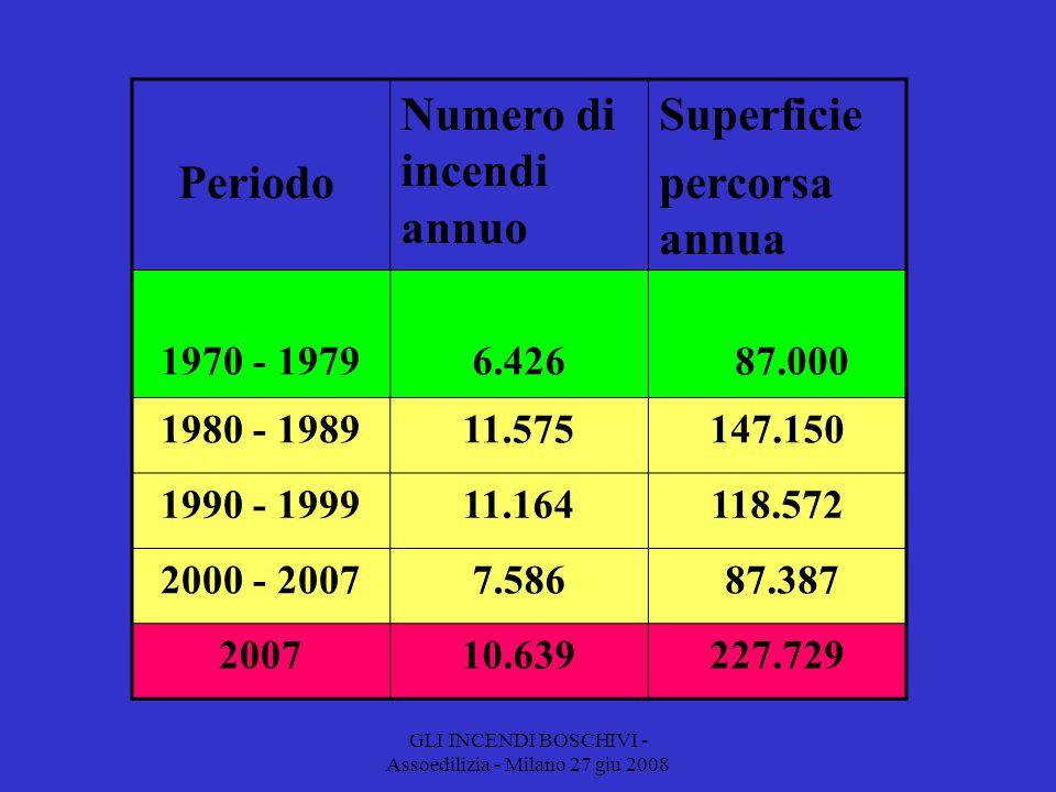 GLI INCENDI BOSCHIVI - Assoedilizia - Milano 27 giu 2008 Periodo Numero di incendi annuo Superficie percorsa annua 1970 - 19796.426 87.000 1980 - 198911.575147.150 1990 - 199911.164118.572 2000 - 20077.586 87.387 200710.639227.729
