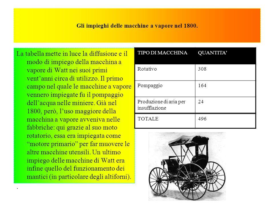 Gli impieghi delle macchine a vapore nel 1800. La tabella mette in luce la diffusione e il modo di impiego della macchina a vapore di Watt nei suoi pr