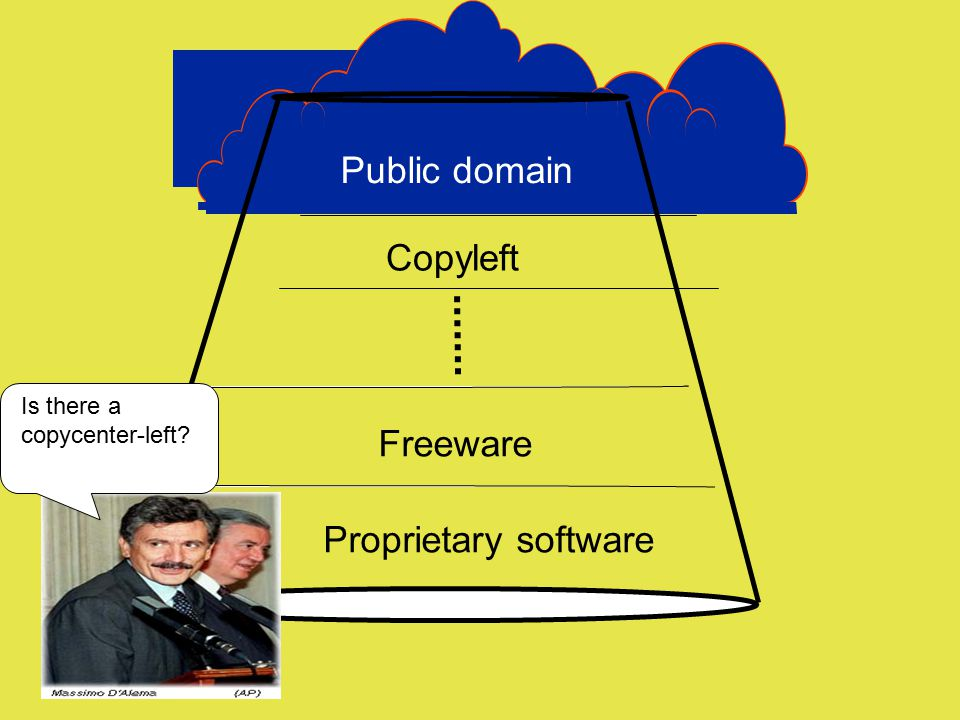 Public domain Copyleft Freeware Proprietary software Is there a copycenter-left?