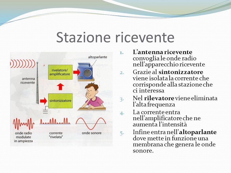Stazione ricevente 1.L'antenna ricevente convoglia le onde radio nell'apparecchio ricevente 2.