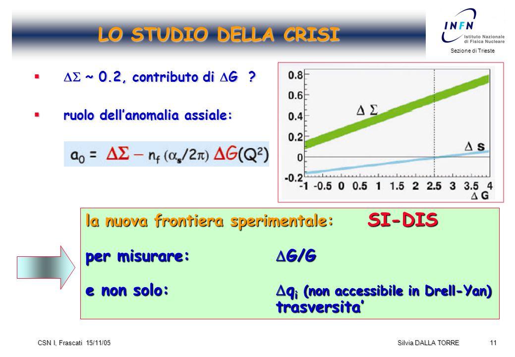 11 Sezione di Trieste Silvia DALLA TORRE CSN I, Frascati 15/11/05 LO STUDIO DELLA CRISI   ~ 0.2, contributo di  G .