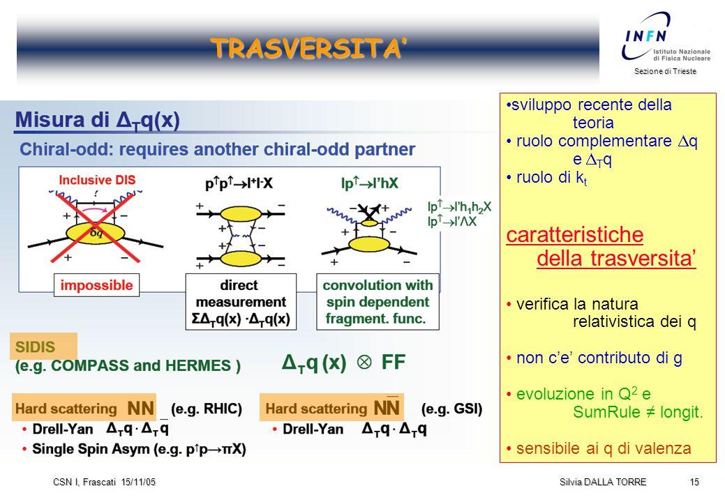 15 Sezione di Trieste Silvia DALLA TORRE CSN I, Frascati 15/11/05 TRASVERSITA' sviluppo recente della teoria ruolo complementare  q e  T q ruolo di k t caratteristiche della trasversita' verifica la natura relativistica dei q non c'e' contributo di g evoluzione in Q 2 e SumRule ≠ longit.