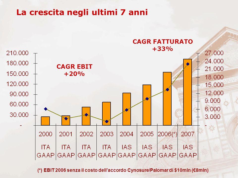 La crescita negli ultimi 7 anni CAGR FATTURATO +33% CAGR EBIT +20% (*) EBIT 2006 senza il costo dell'accordo Cynosure/Palomar di $10mln (€8mln)