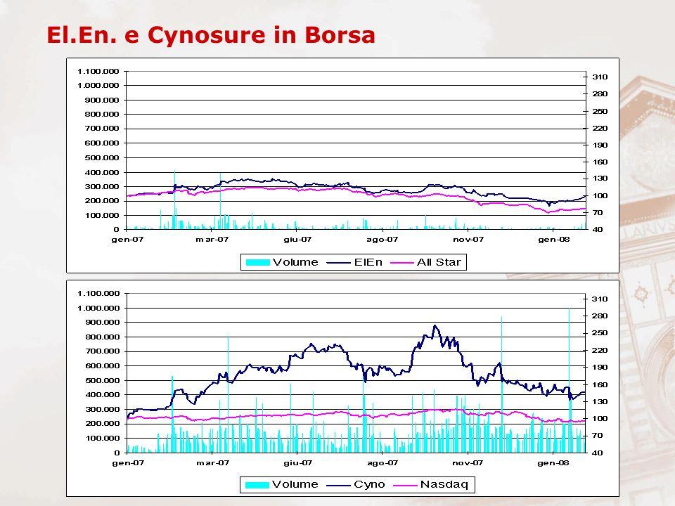 El.En. e Cynosure in Borsa