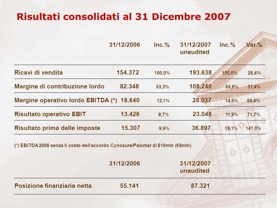 Ricavi di vendita 154.372 100,0% 193.638 100,0% 25,4% Margine di contribuzione lordo 82.348 53,3% 108.240 55,9% 31,4% Risultato prima delle imposte 15
