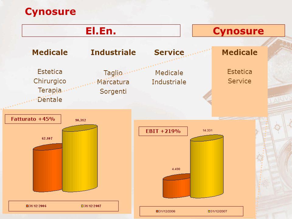 Cynosure Industriale Taglio Marcatura Sorgenti Medicale Estetica Chirurgico Terapia Dentale Medicale Estetica Service Medicale Industriale El.En.Cynos