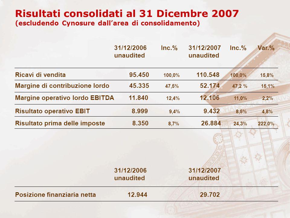 Ricavi di vendita 95.450 100,0% 110.548 100,0% 15,8% Margine di contribuzione lordo 45.335 47,5% 52.174 47,2 % 15,1% Risultato prima delle imposte 8.3