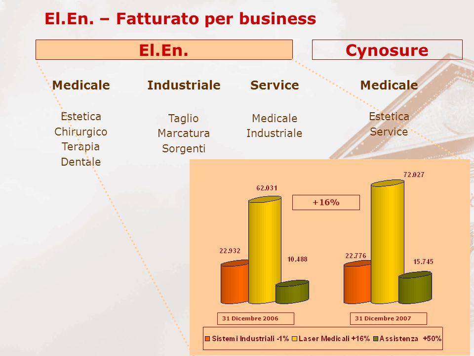 El.En. – Fatturato per business Industriale Taglio Marcatura Sorgenti Medicale Estetica Chirurgico Terapia Dentale Medicale Estetica Service Medicale