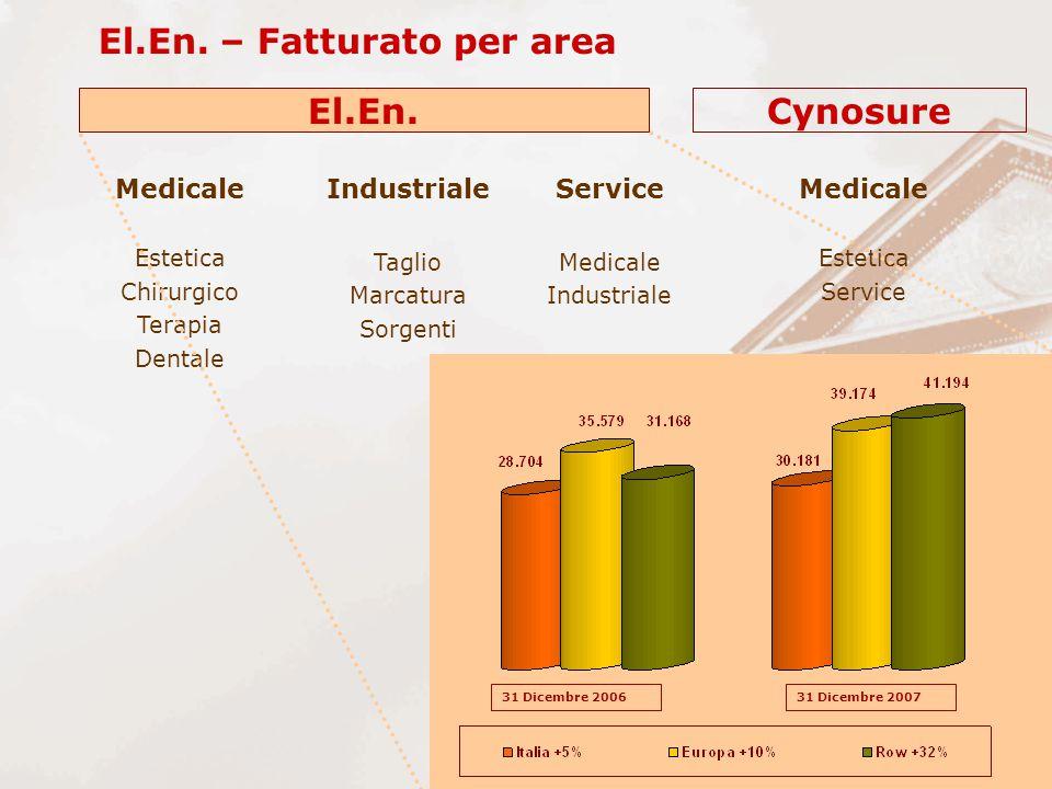 El.En. – Fatturato per area Industriale Taglio Marcatura Sorgenti Medicale Estetica Chirurgico Terapia Dentale Medicale Estetica Service Medicale Indu