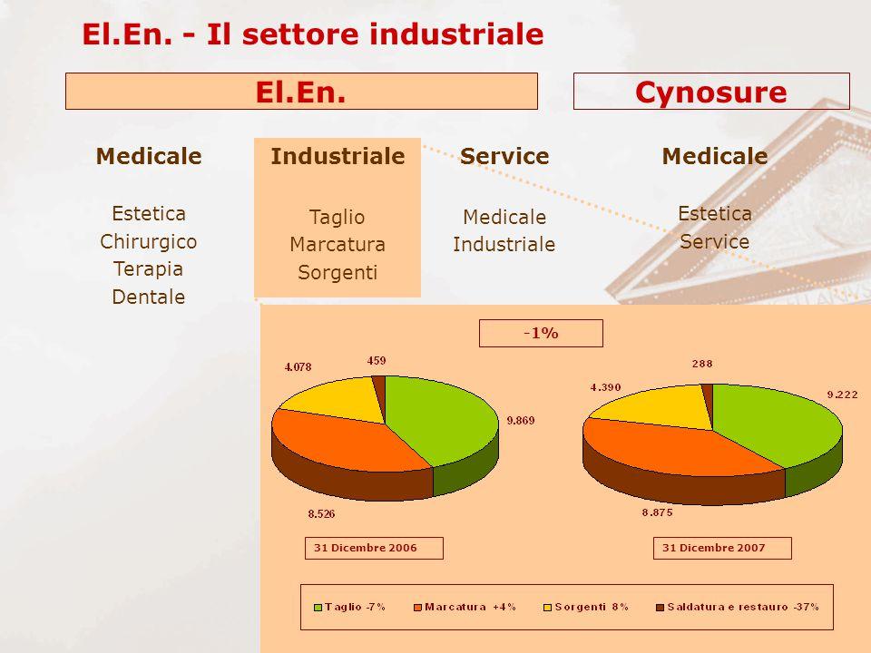 El.En. - Il settore industriale El.En.Cynosure 31 Dicembre 200631 Dicembre 2007 Industriale Taglio Marcatura Sorgenti Medicale Estetica Service Medica