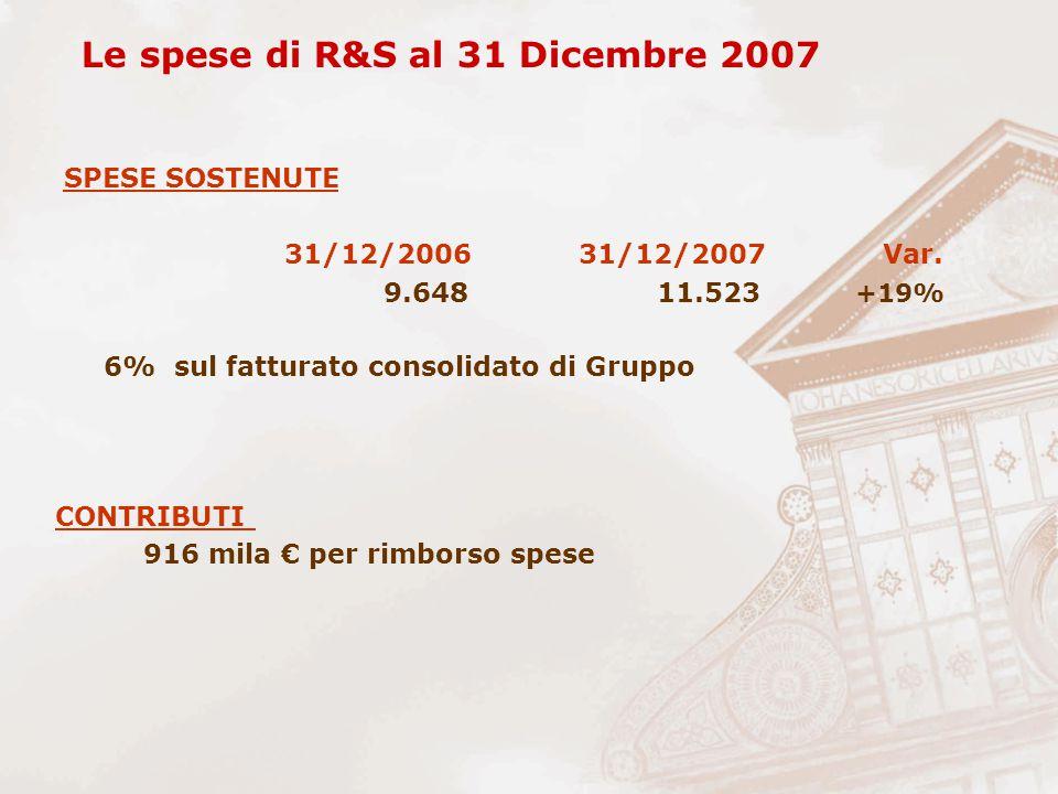 SPESE SOSTENUTE 31/12/2006 31/12/2007 Var. 9.648 11.523 +19% 6% sul fatturato consolidato di Gruppo Le spese di R&S al 31 Dicembre 2007 CONTRIBUTI 916
