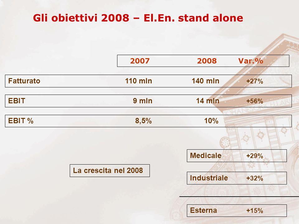 Gli obiettivi 2008 – El.En. stand alone Fatturato 110 mln 140 mln +27% EBIT 9 mln 14 mln +56% EBIT % 8,5% 10% 2007 2008 Var.% Medicale +29% Industrial