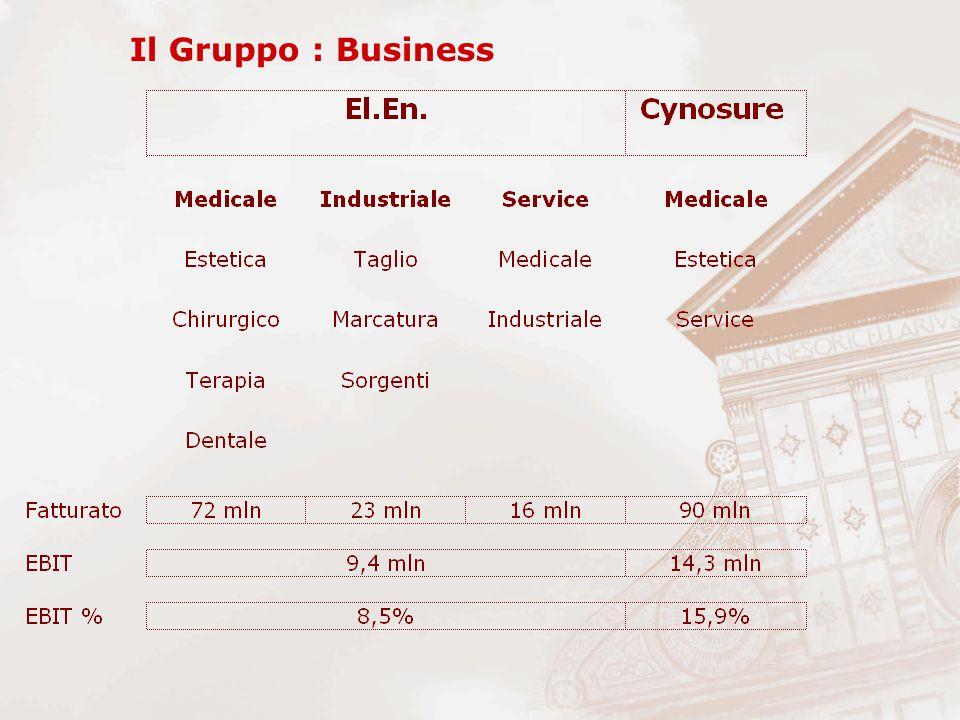 Il Gruppo : Business