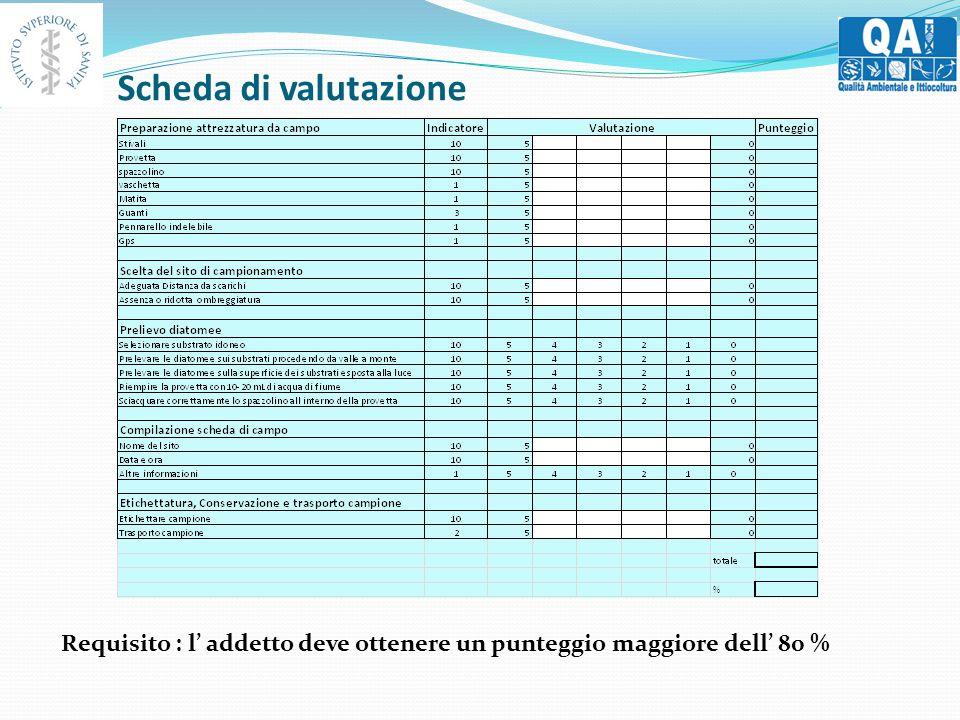 Scheda di valutazione Requisito : l' addetto deve ottenere un punteggio maggiore dell' 80 %