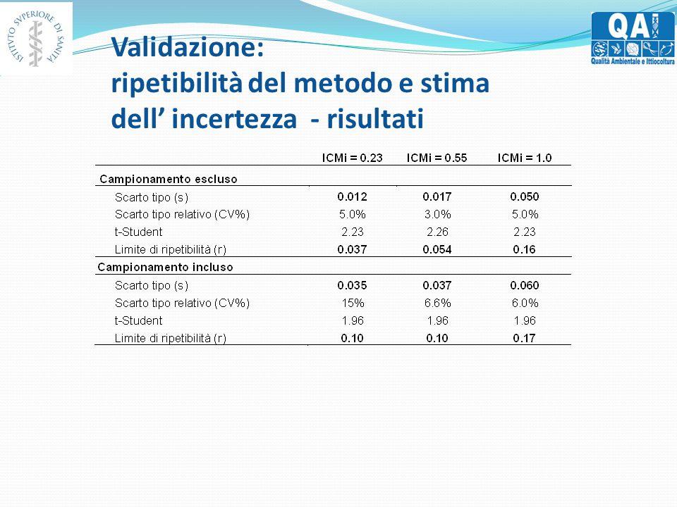 Validazione: ripetibilità del metodo e stima dell' incertezza - risultati