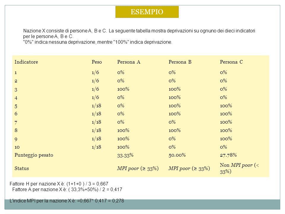 IndicatorePesoPersona APersona BPersona C 11/60% 21/60% 31/6100% 0% 41/60%100%0% 51/180%100% 61/180%100% 71/180% 100% 81/18100% 91/18100%0%100% 101/18