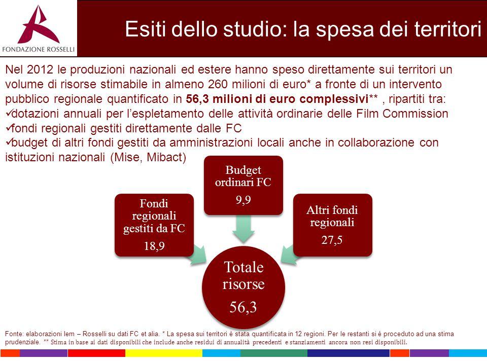 Esiti dello studio: la spesa dei territori Totale risorse 56,3 Fondi regionali gestiti da FC 18,9 Budget ordinari FC 9,9 Altri fondi regionali 27,5 Ne