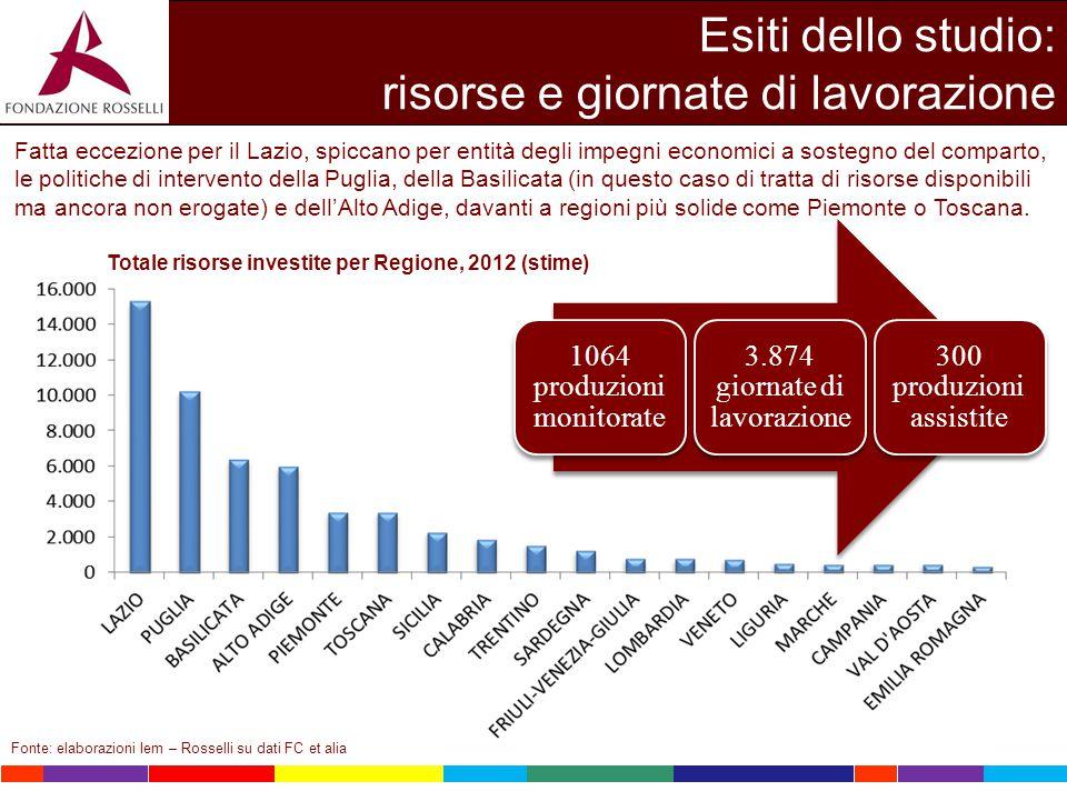 Esiti dello studio: risorse e giornate di lavorazione Totale risorse investite per Regione, 2012 (stime) Fonte: elaborazioni Iem – Rosselli su dati FC