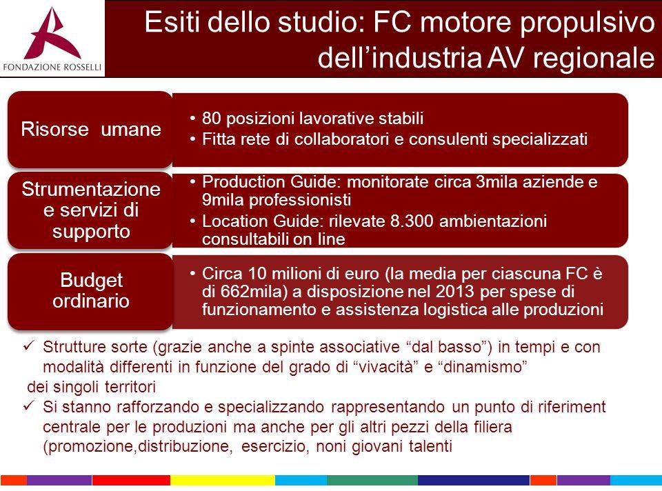 Esiti dello studio: FC motore propulsivo dell'industria AV regionale 80 posizioni lavorative stabili Fitta rete di collaboratori e consulenti speciali
