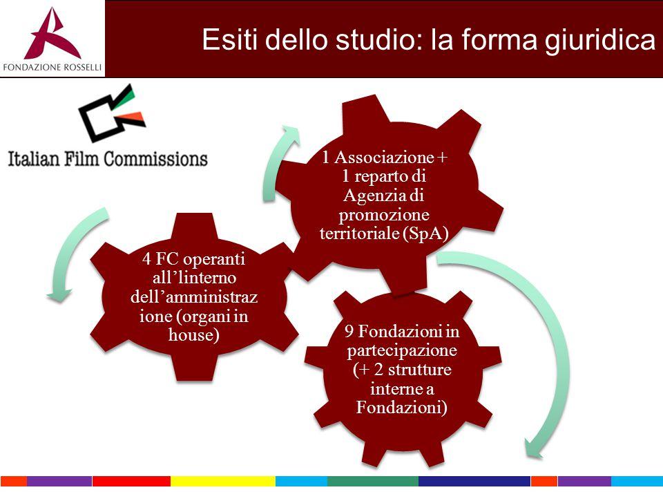 Esiti dello studio: la forma giuridica 9 Fondazioni in partecipazione (+ 2 strutture interne a Fondazioni) 4 FC operanti all'linterno dell'amministraz