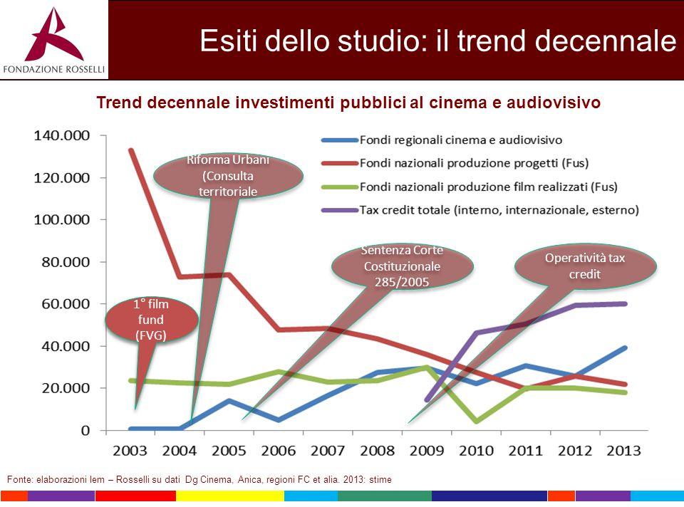 Esiti dello studio: il trend decennale Trend decennale investimenti pubblici al cinema e audiovisivo Fonte: elaborazioni Iem – Rosselli su dati Dg Cin