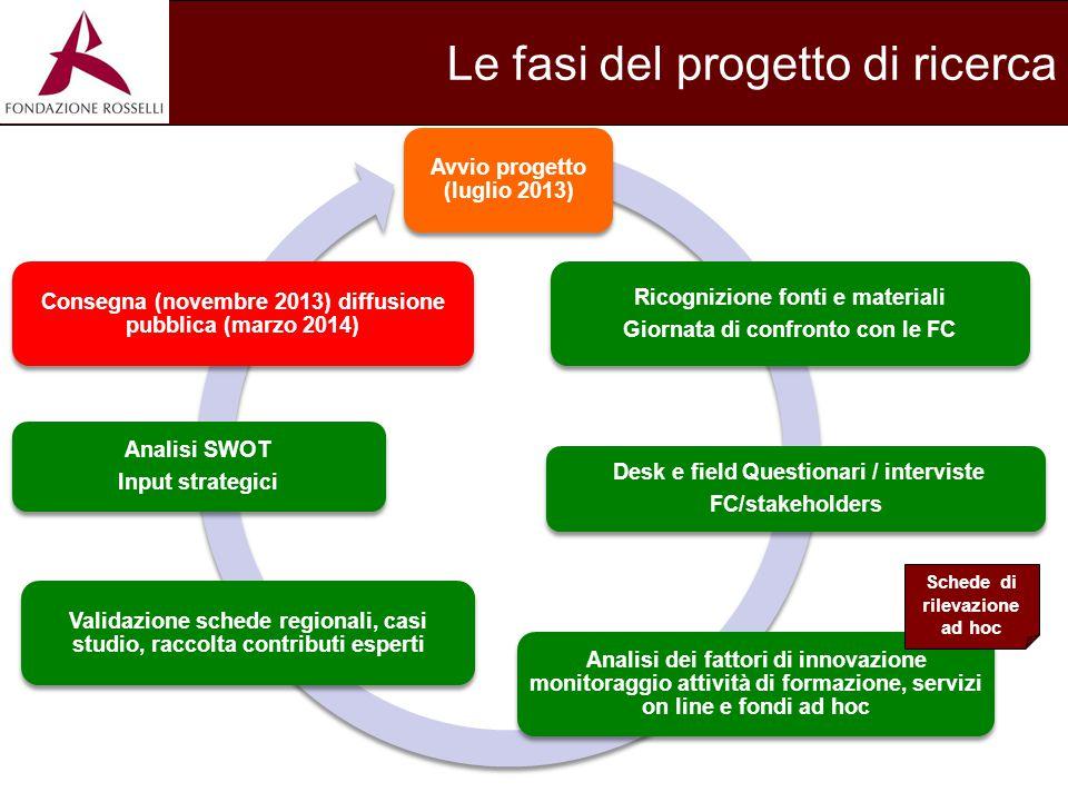 Le fasi del progetto di ricerca Avvio progetto (luglio 2013) Ricognizione fonti e materiali Giornata di confronto con le FC Desk e field Questionari /