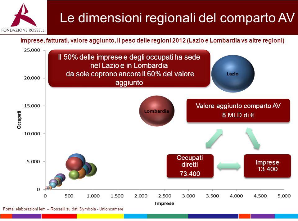 Fonte: elaborazioni Iem – Rosselli su dati Symbola - Unioncamere Le dimensioni regionali del comparto AV Imprese, fatturati, valore aggiunto, il peso