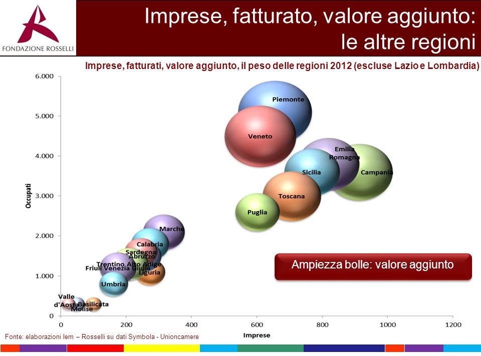 Fonte: elaborazioni Iem – Rosselli su dati Symbola - Unioncamere Imprese, fatturato, valore aggiunto: le altre regioni Imprese, fatturati, valore aggi