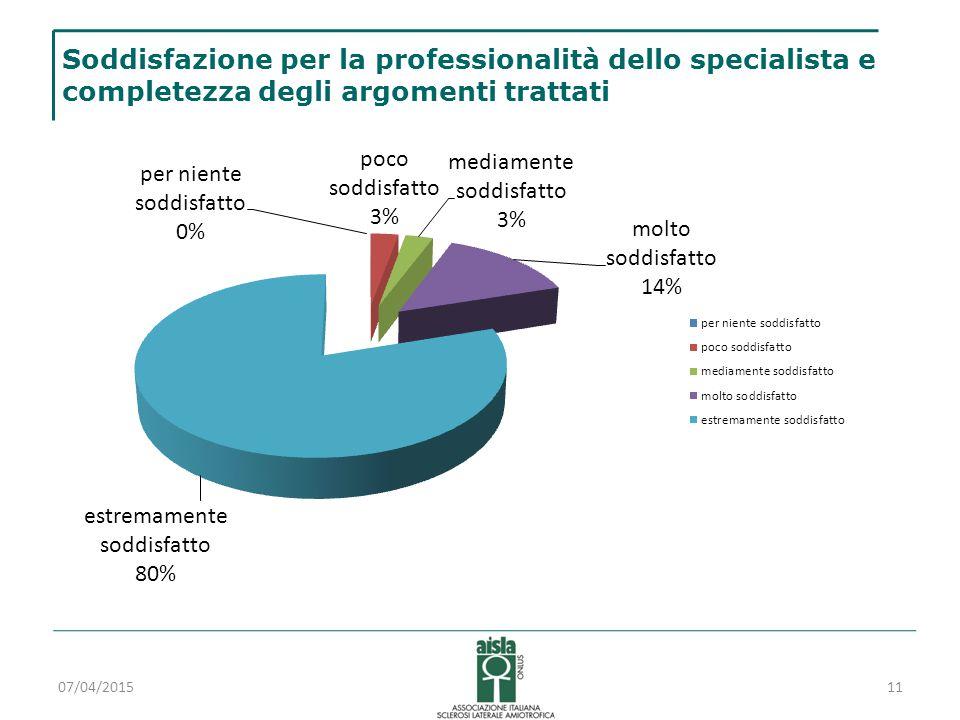 Soddisfazione per la professionalità dello specialista e completezza degli argomenti trattati 07/04/201511