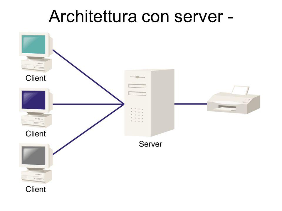 Architettura con server - esempio