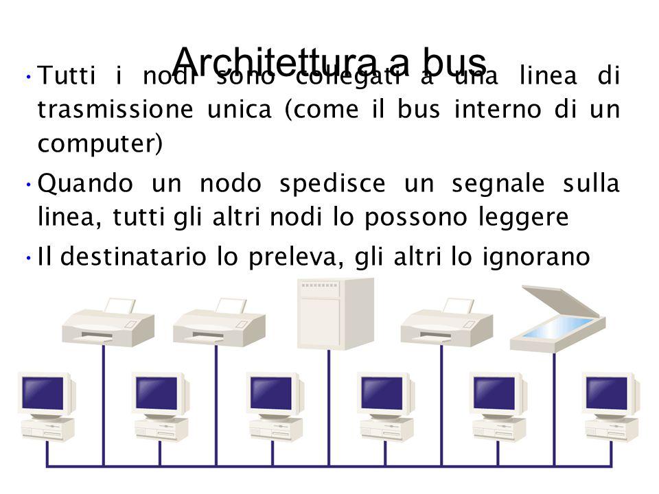 Architettura a bus Tutti i nodi sono collegati a una linea di trasmissione unica (come il bus interno di un computer) Quando un nodo spedisce un segnale sulla linea, tutti gli altri nodi lo possono leggere Il destinatario lo preleva, gli altri lo ignorano