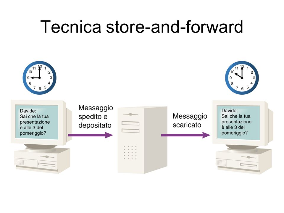 Tecnica store-and-forward