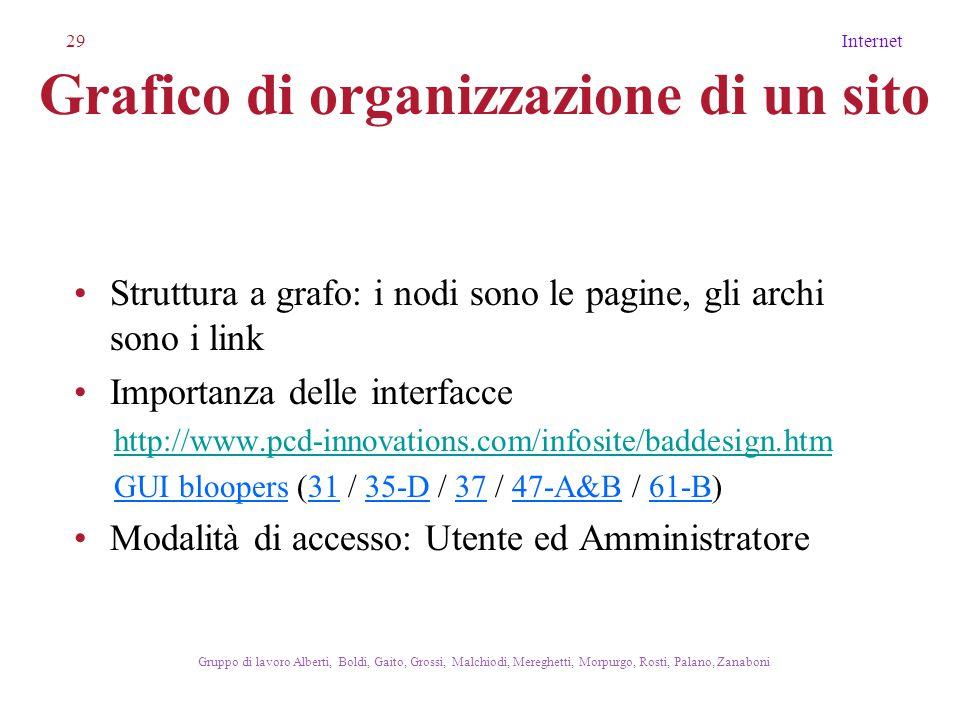 29Internet Gruppo di lavoro Alberti, Boldi, Gaito, Grossi, Malchiodi, Mereghetti, Morpurgo, Rosti, Palano, Zanaboni Grafico di organizzazione di un sito Struttura a grafo: i nodi sono le pagine, gli archi sono i link Importanza delle interfacce http://www.pcd-innovations.com/infosite/baddesign.htm GUI bloopers (31 / 35-D / 37 / 47-A&B / 61-B) Modalità di accesso: Utente ed Amministratore