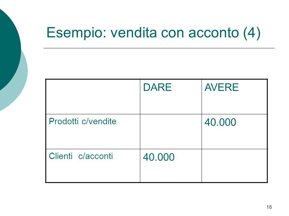 18 DAREAVERE Prodotti c/vendite 40.000 Clienti c/acconti 40.000 Esempio: vendita con acconto (4)