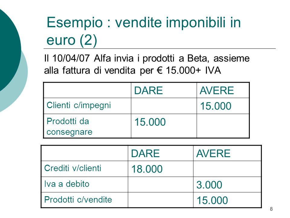 8 Il 10/04/07 Alfa invia i prodotti a Beta, assieme alla fattura di vendita per € 15.000+ IVA DAREAVERE Clienti c/impegni 15.000 Prodotti da consegnare 15.000 DAREAVERE Crediti v/clienti 18.000 Iva a debito 3.000 Prodotti c/vendite 15.000 Esempio : vendite imponibili in euro (2)