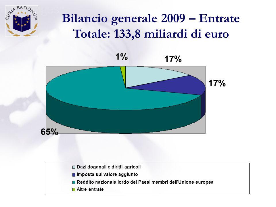 Bilancio generale 2009 – Entrate Totale: 133,8 miliardi di euro 17% 65% 1% Dazi doganali e diritti agricoli Imposta sul valore aggiunto Reddito nazionale lordo dei Paesi membri dell Unione europea Altre entrate