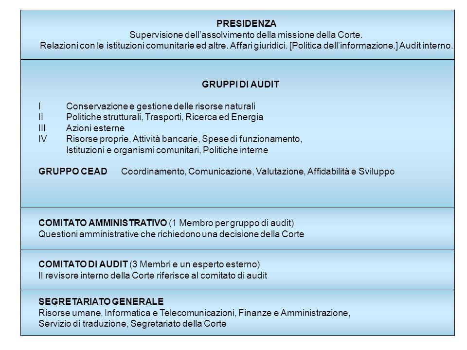 Metodo di audit Il metodo dei test di convalida comporta la verifica diretta delle operazioni, per esprimere un giudizio, spesso su basi statistiche, sulla legittimità o sulla regolarità delle operazioni o sull'uso ottimale delle risorse; oppure...