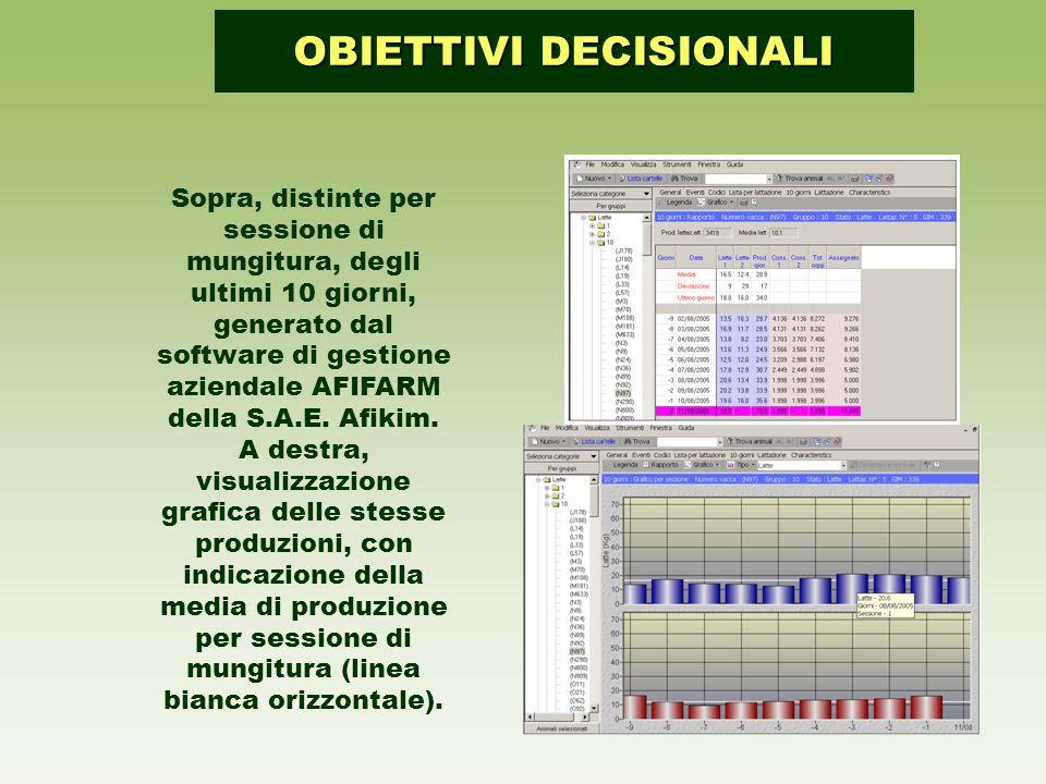 Sopra, distinte per sessione di mungitura, degli ultimi 10 giorni, generato dal software di gestione aziendale AFIFARM della S.A.E.