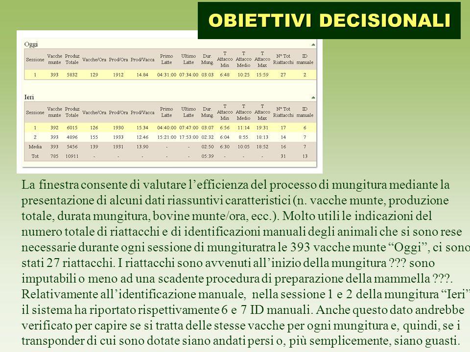 La finestra consente di valutare l'efficienza del processo di mungitura mediante la presentazione di alcuni dati riassuntivi caratteristici (n.